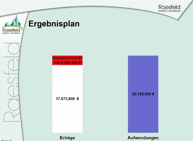 Haushalt Raesfeld (640x468)
