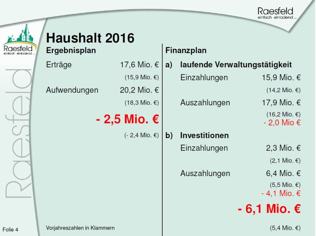 Haushalt 2016 Raesfeld