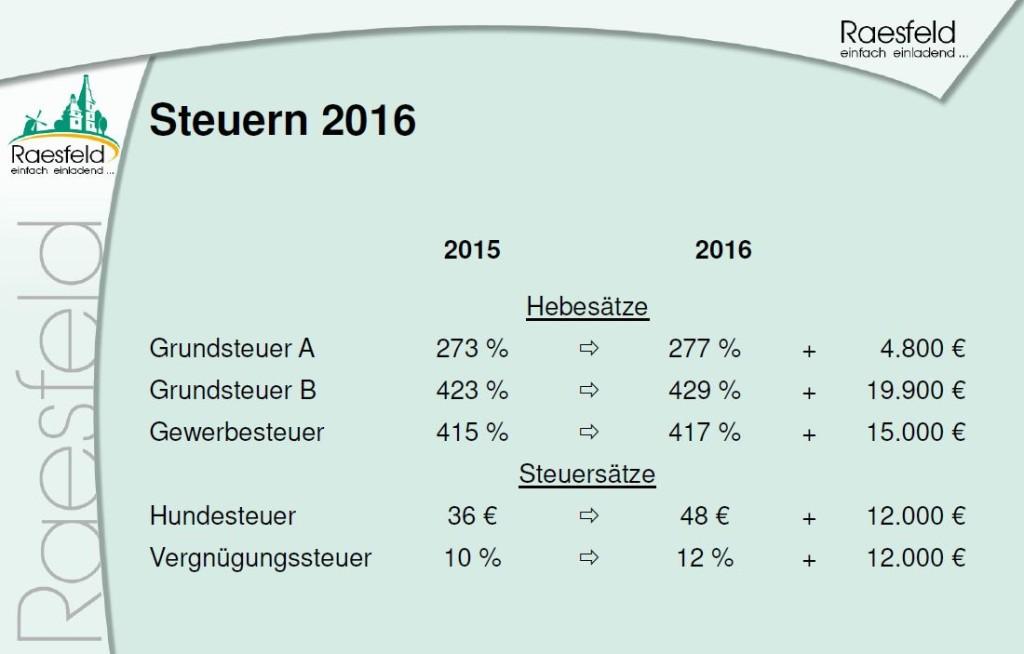 Steuern 2016 Raesfeld