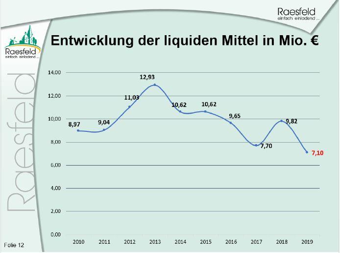 Liquide mittel in Raesfeld