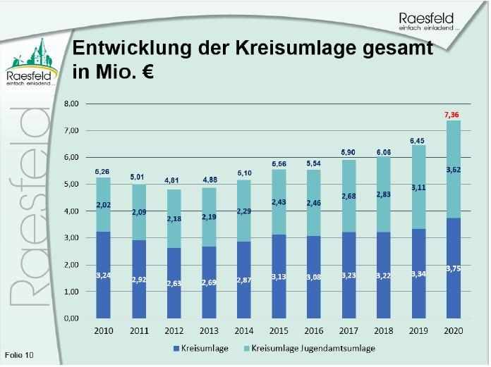 Raesfeld Kreisumlage Entwicklung 2020