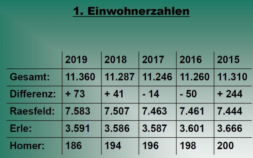 Statistik Gemeinde Raesfeld 2019