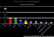 Kreis Borken - Gesamtergebnis