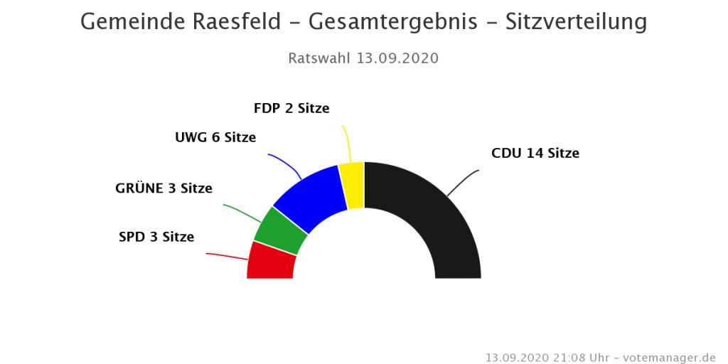 Kommunalwahl Raesfeld