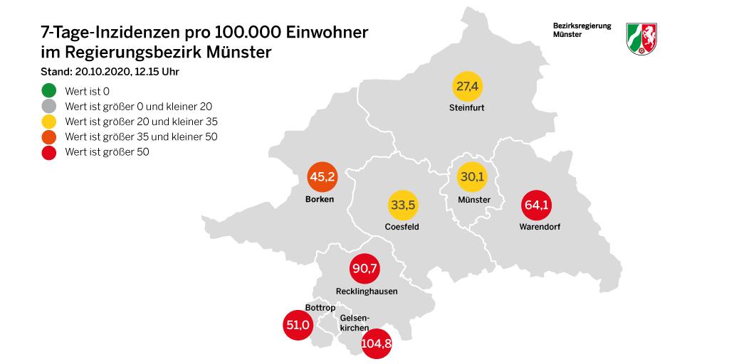 Inzidenzwert REgierungsbezirk Münster Kreis borken