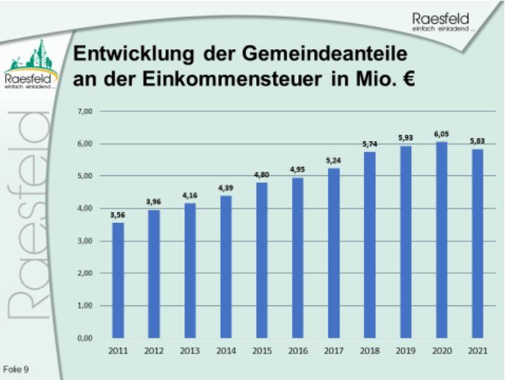 Einkommensteuer Gemeinde Raesfeld 2020