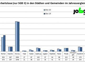Arbeitslosenzahlen Kreis Borken 2021