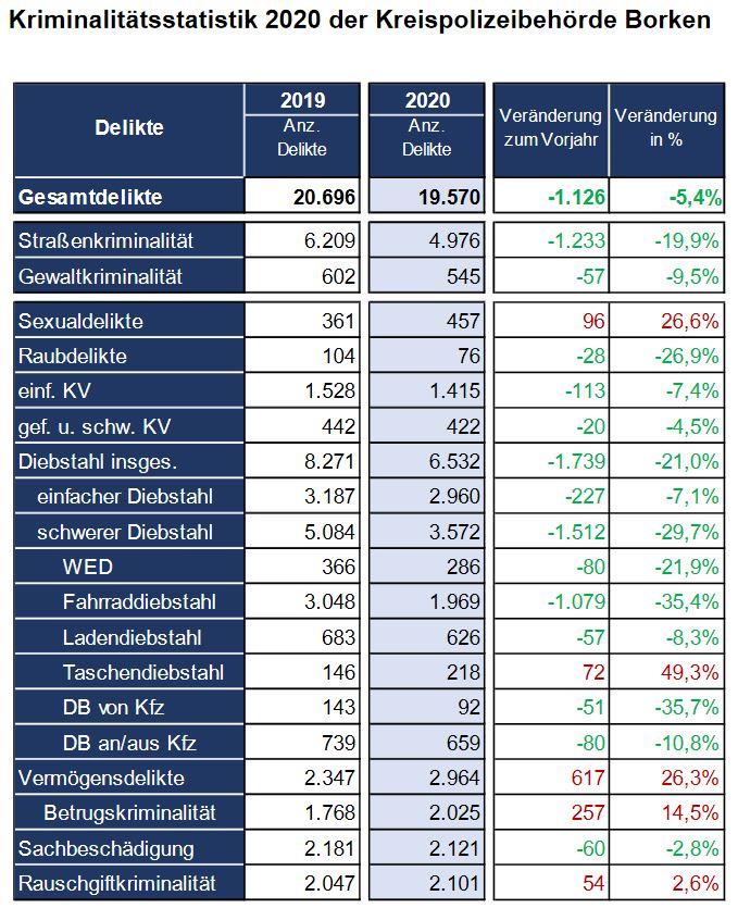 Kriminalstatistik 2020 Kreis Borken
