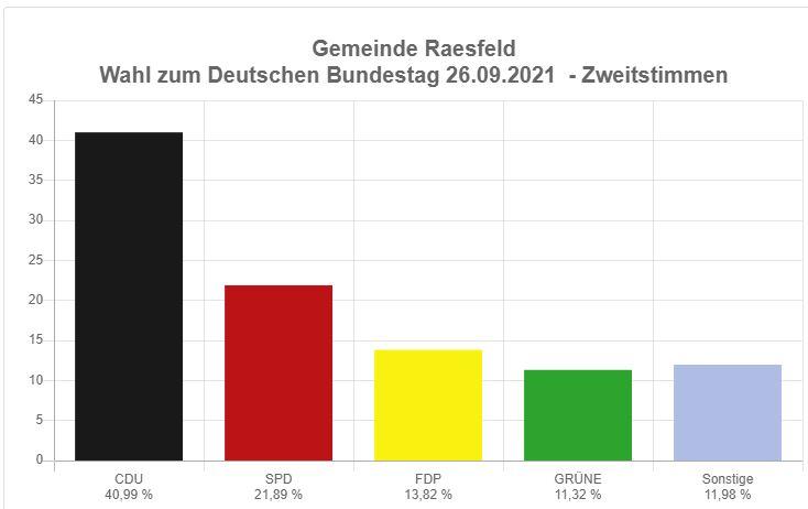 Bundestagswahl 2021 Raesfeld