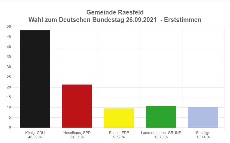 Erststimme Bundestagswahl 2021 Raesfeld